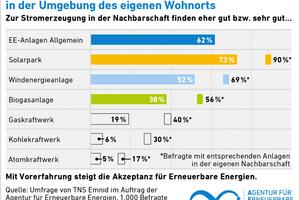 Sind die Menschen mit Anlagen für erneuerbare Energien vertraut, erhöht sich die Zustimmung noch einmal deutlich