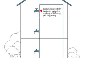Gemäß Trinkwasserverordnung entnimmt Minol die Proben an drei Stellen: an der Warmwasserleitung kurz nach dem Warmwasserspeicher, an der Zirkulationsleitung kurz vor dem Warmwasserspeicher und in der Wohnung am Ende eines Strangs