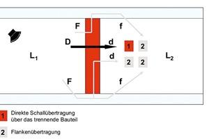 Übertragungswege des Luftschalls zwischen Räumen: Zu dem Direktübertragungsweg des Trennbauteils (schwarz) addieren sich jeweils drei Nebenübertragungswege (grau) an jedem einzelnen der vier Flankenbauteile<br />