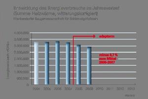 Der Energieverbrauch ist deutlich rückläufig, hier ergibt sich deutliches Einsparpotenzial<br />