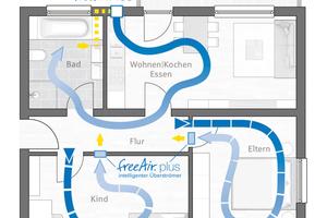 Mit dem Überströmer freeAir plus lassen sich ganze Wohneinheiten über nur ein wohnungszentrales Außenwandgerät lüften, ohne dass Zuluftleitungen verlegt werden müssen