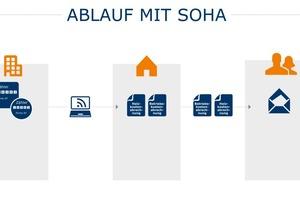 Die extern ermittelten Abrechnungen werden mit den Betriebskostenabrechnungen zusammengeführt