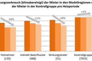 Abb. 2: Der konstant niedrige Wärmeverbrauch der Teilnehmer weist auf die Nachhaltigkeit der Einsparungen hin