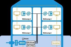 Minimale Installationskosten: M-net-Glasfaseranschlüsse nutzen die bereits vorhandene Hausverkabelung