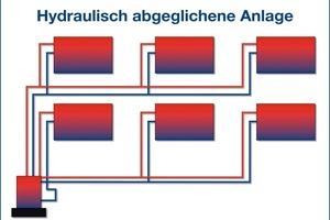 Der hydraulische Abgleich reguliert das komplette Verteilsystem der Heizungsanlage gleichmäßig und schließt eine Unter- oder Überversorgung der Heizkörper aus