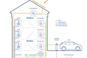 PV-Anlage auf dem Dach, BHKW und Speicher im Keller, E-Autos vor der Haustür – so funktioniert das lokale Energiesystem im 3E-Mehrfamilienhaus