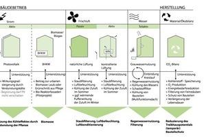 Maßnahmen zur Bedarfsdeckung von Strom, Frischluft und Wasser im Gebäudebetrieb, sowie die ökobilanziellen Aspekte der Herstellung. Darstellung der Synergien und Konkurrenzen in Kombination mit Gebäudebegrünung