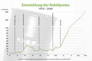 Grafik 1: Langfristig weiter steigende Energiepreise sind nur ein Argument für energetische Sanierungen – steigender Wohnkomfort und die Wertsteigerung sanierter Immobilien kommen hinzu