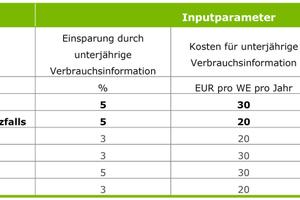 Bild 7: Zur Untersuchung der Wirtschaftlichkeit der unterjährigen Verbrauchsinformation erarbeiteten die Experten insgesamt sechs Szenarien