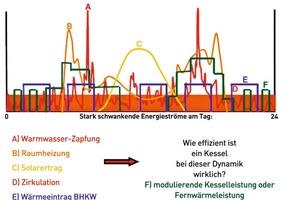 Abb. 6: Messreihen führen den Nachweis, wie dynamisch das Gesamtsystem Energiebereitstellung und -verbrauch in einem Objekt ist – und wie sich das auf die Effizienz des Wärmeerzeugers auswirkt: Warmwasser-Zapfung (A – roter Graf), Raumheizung (B – orange), Solarertrag (C – gelb), Zirkulation (D – roter Block), Wärmeeintrag BHKW (E – lila) und modulierende Kesselleistung (F – grün )