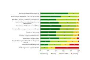 Nutzerbefragung Freiburg: Wie wichtig waren für Sie folgende Qualitäten bei der Entscheidung für die Wohnung?