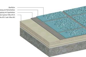 Systeme auf Flüssigkunststoff-Basis bieten zahlreiche Gestaltungsmöglichkeiten