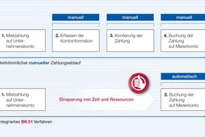 """<span class=""""99_Kasten_Fliesstext_MEDIUM"""">Dr. Peter Schaffner: """"BK01 spart Zeit, Kosten und verbessert den Kundenservice.""""</span>"""