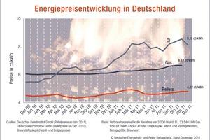Energiepreisentwicklung in Deutschland<br />